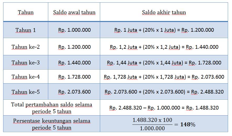tabel simulasi keuntungan investasi reksadana