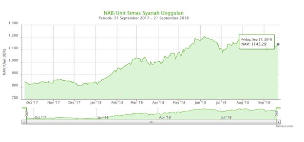 Tingkat imbal hasil Simas Syariah Unggulan | P2P lending vs reksadana saham