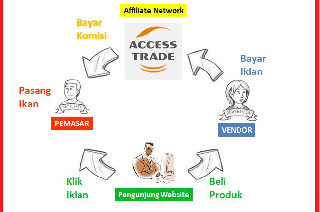 Mendapatkan uang dari internet dengan mengikuti program afiliasi accesstrade