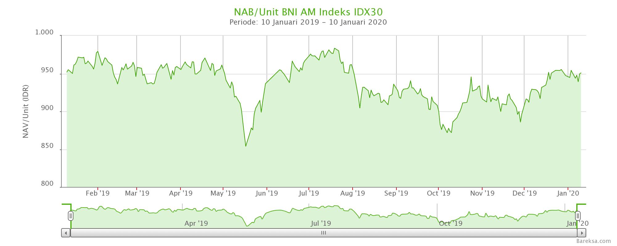 NAB/UP BNI AM Indeks IDX30