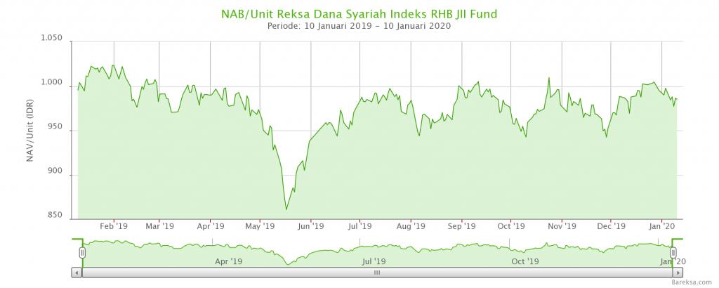 20 Contoh Reksadana Indeks di Indonesia Berdasarkan Indeks Acuan 14