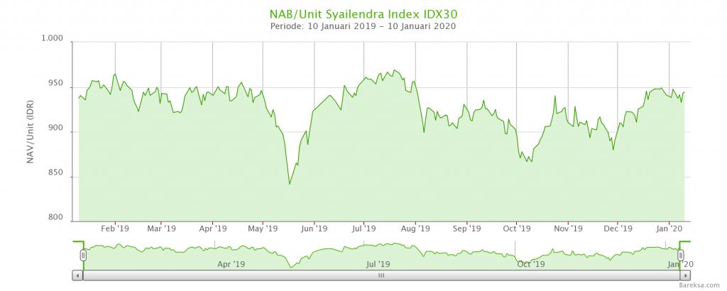 Grafik Syailendra Indeks IDX30 dari artikel reksadana indeks di indonesia