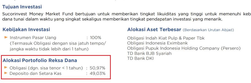 Alokasi portofolio reksadana pasar uang sucorinvest money market fund