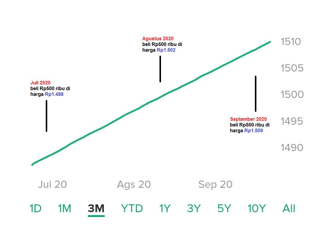 Reksadana Pasar Uang, 7 Hal Penting yang Perlu Kamu Tahu Sebelum Berinvestasi 8