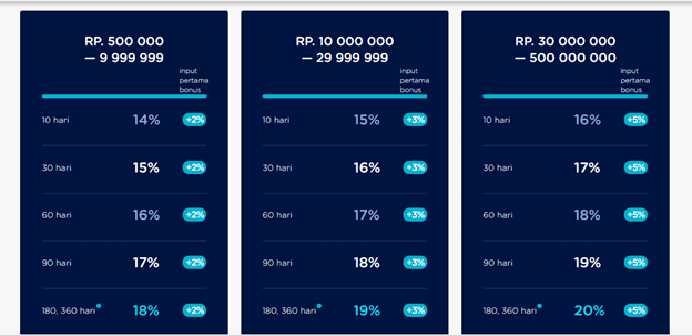 Perbandingan P2P Lending Akseleran, Amartha, Investree, Asetku, dan Cashwagon: Mana yang Terbaik? 8