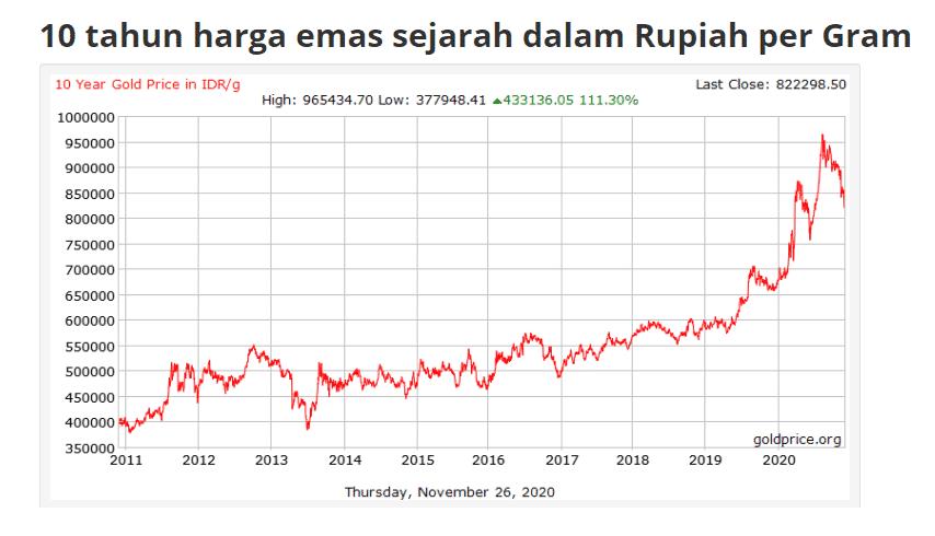 harga emas 10 tahun terakhir - investasi jangka panjang