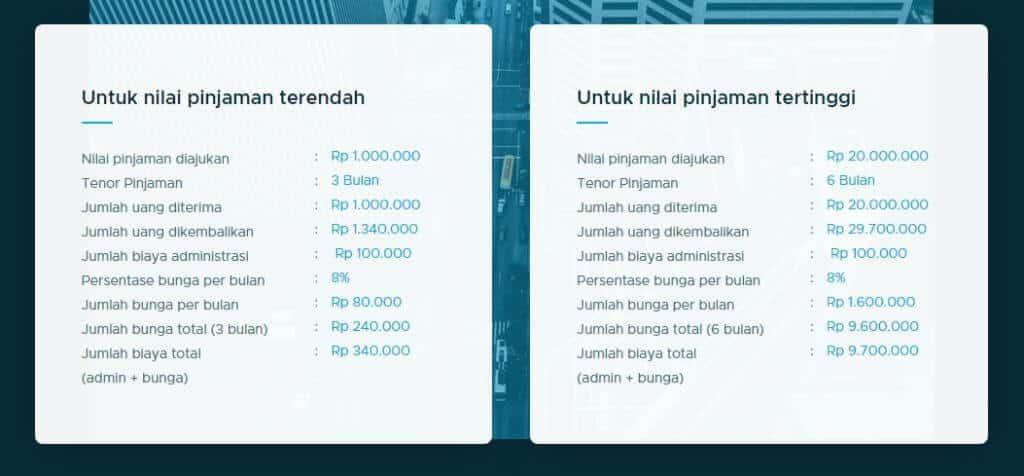 Simulasi pinjaman cicilan di TunaiKita