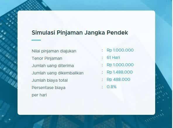 Simulasi pinjaman jangka pendek di TunaiKita